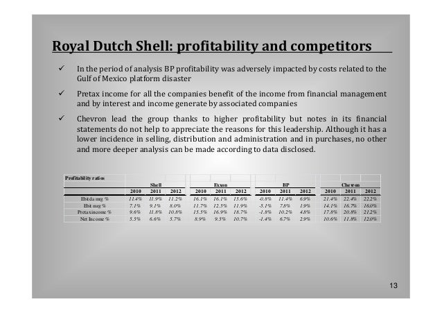 dutch lady profitability ratio analysis For net profit, net profit margin and profit percentage, see the profit margin calculator  revenue = selling price margin formulas/calculations.