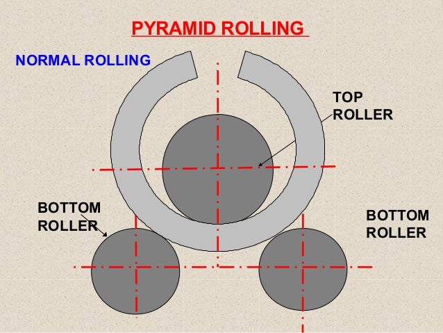 Pinch Rollers For Sheet Metal New Design Sheet Metal