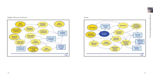 Shell Technology Futures 2004