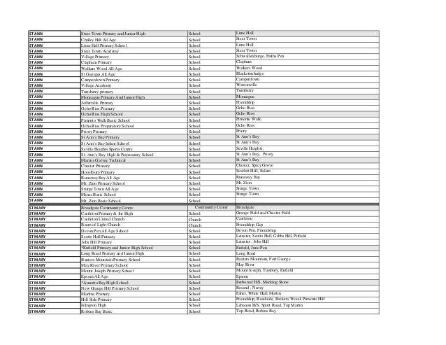 Hurricane Shelter Listing Jamaica