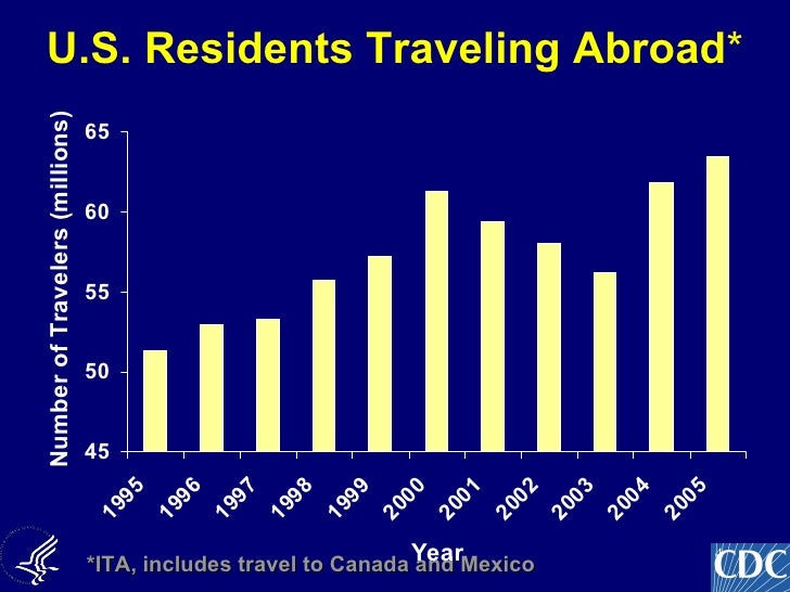 Us Residents Traveling To Canada By Air