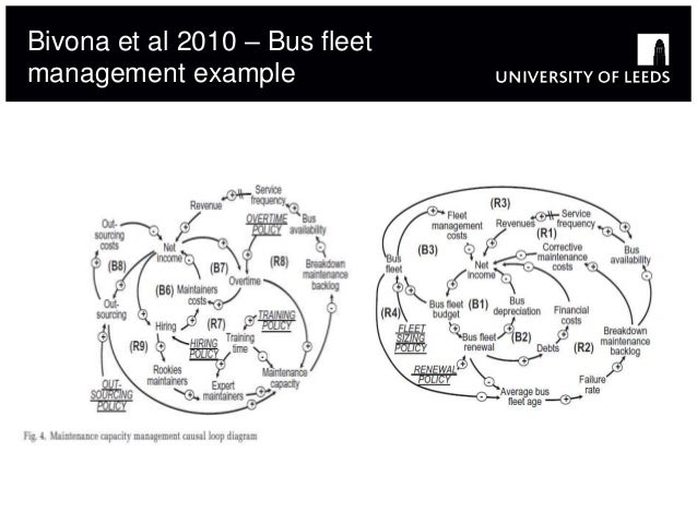 How can modelling help resolve transport challenges?