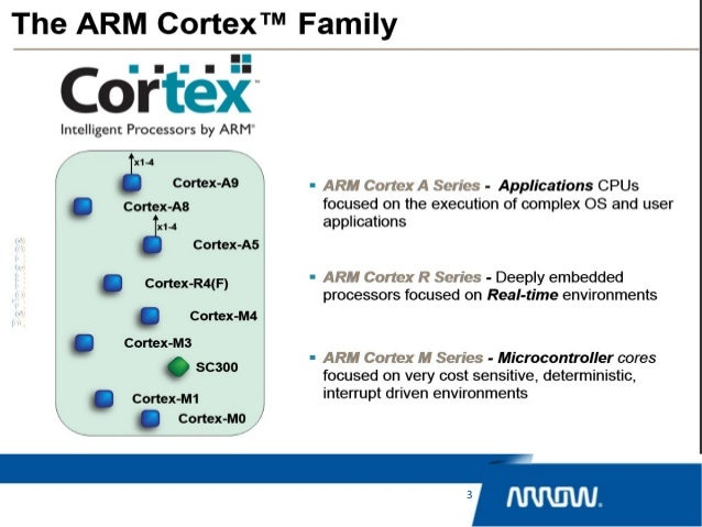 arm cortex m4 instruction set