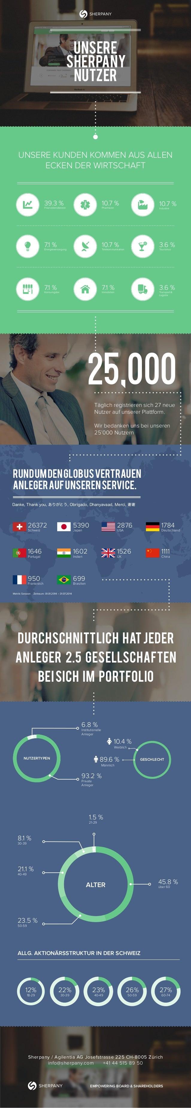 Unsere Sherpany Nutzer UNSERE KUNDEN KOMMEN AUS ALLEN ECKEN DER WIRTSCHAFT 10.7 %Pharmazie 10.7 %Telekommunikation 7.1 %Im...