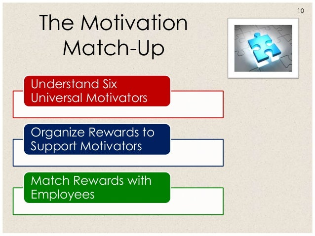 organization reward and motivation
