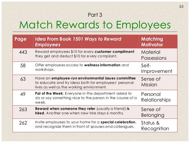 Successful Motivation Employee Recognition That Works