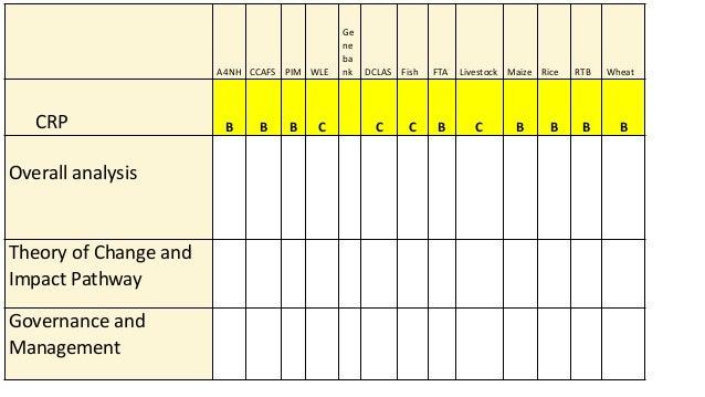 A4NH CCAFS PIM WLE Ge ne ba nk DCLAS Fish FTA Livestock Maize Rice RTB Wheat CRP B B B C C C B C B B B B Overall analysis ...