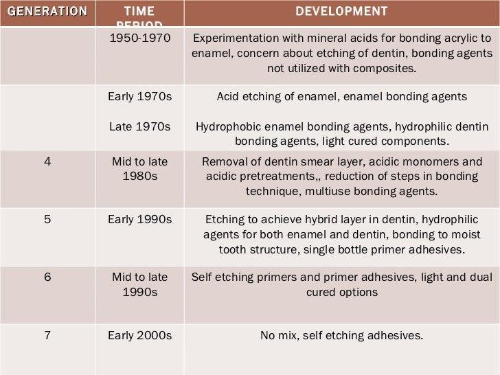 types of dental bonding agents DENTIN BONDING AGENTS