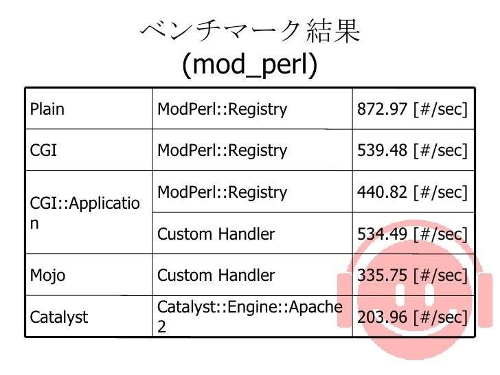 ベンチマーク結果 (mod_perl) 335.75 [#/sec] Custom Handler Mojo 440.82 [#/sec] ModPerl::Registry 203.96 [#/sec] Catalyst::Engine::...