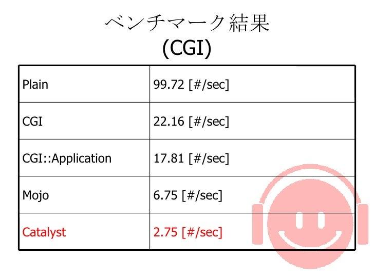 ベンチマーク結果 (CGI) 6.75 [#/sec] Mojo 2.75 [#/sec] Catalyst 17.81 [#/sec] CGI::Application 22.16 [#/sec] CGI 99.72 [#/sec]  Pl...