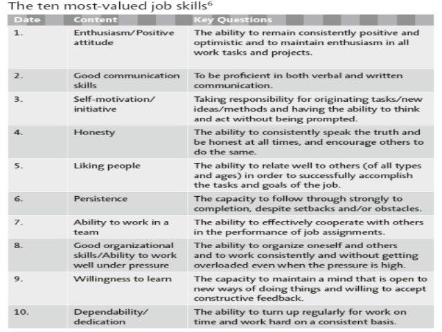 Performance Appraisal to Performance Development: A Paradigm