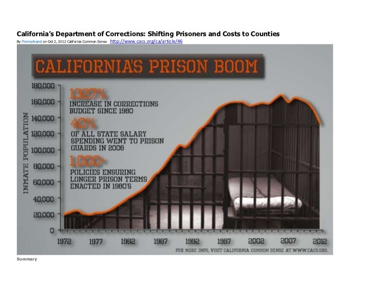 California's Department of Corrections: Shifting Prisoners and Costs to CountiesBy PrernaAnand on Oct 2, 2012 California C...