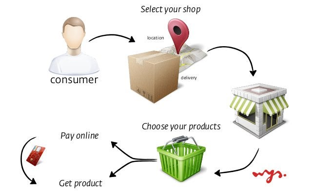 ‣ SEO: product based, not brand based ‣ don't force customers in your logistic box 3. Shift from shop to product
