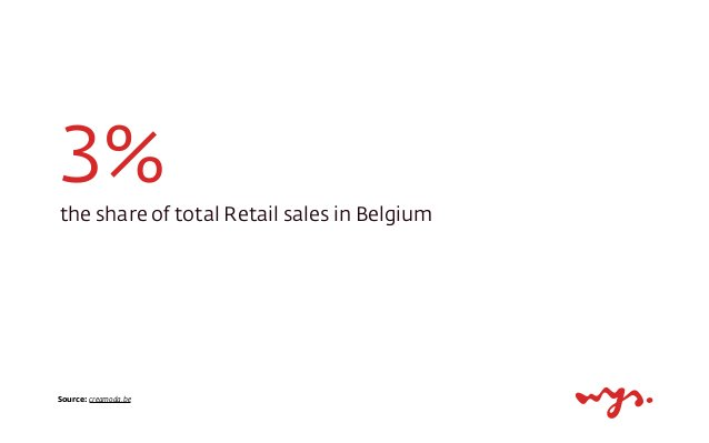Source: creamoda.be 3%the share of total Retail sales in Belgium