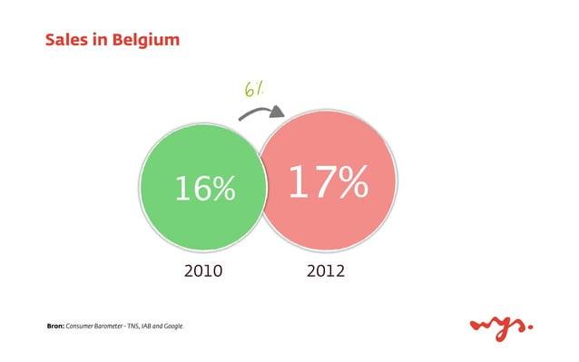 Sales in Belgium 17% 2010 2012 6% 16% Bron: Consumer Barometer - TNS, IAB and Google.