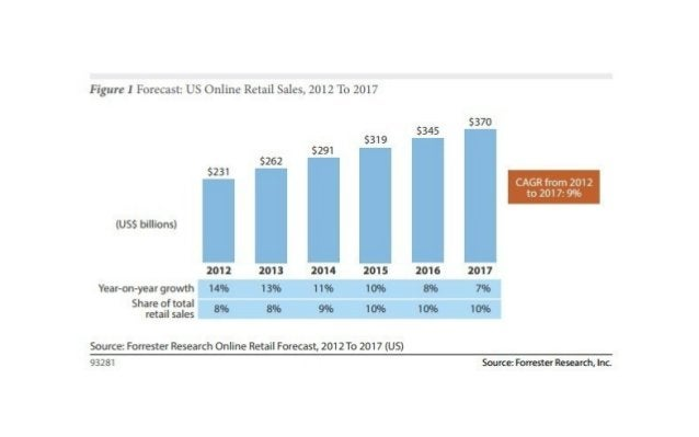 The shift in retail is real - but not in online sales. Online research (BE) 2010 : 25% 2012 : 51% Photo Credit: Rich Ander...