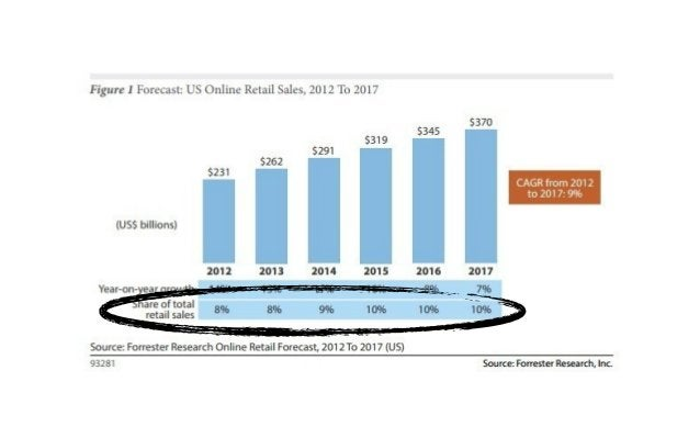 51% Online research in Belgium prior to purchase Online research + 104% 25% 2010 2012 Source: TNS, IAB and Google »Consum...