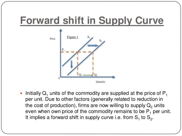 shift in supply