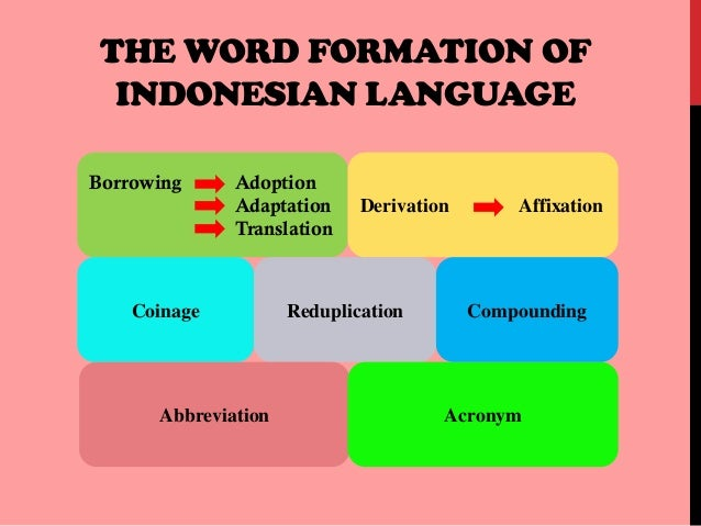 Shift In Word Formation Process Of Indonesian Words
