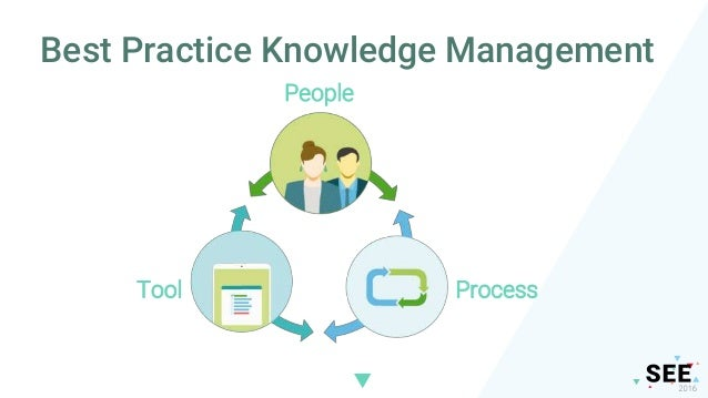 The new process Create a call Search the knowledge base Use the knowledge item Close the call Solve or escalate Close the ...