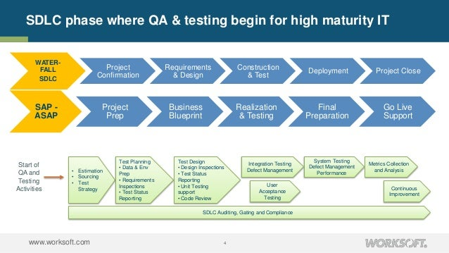 ao3 how quality assurance is promoted Quality assurance initiatives quality risk management a priority has been placed on nurturing leaders who would consistently promote quality improvement.