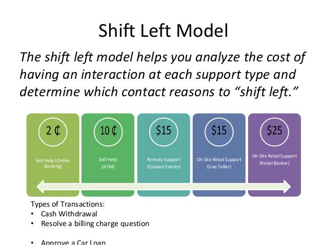 Shift Left Model The shift left model helps you analyze the cost of having an interaction at each support type and determi...