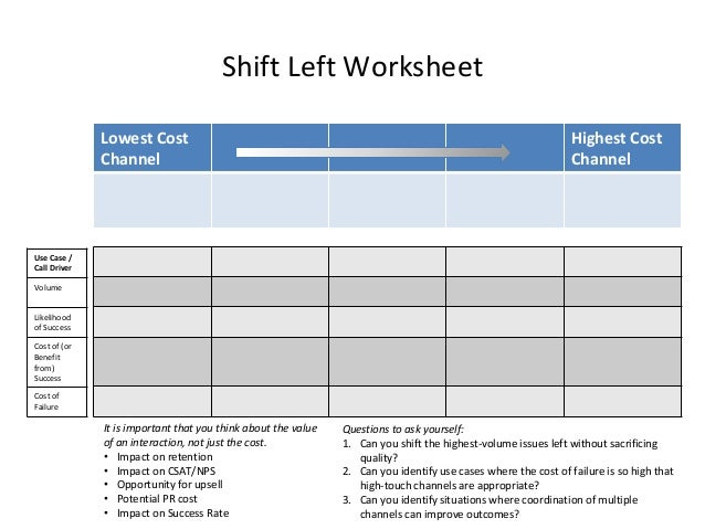 Shift Left Worksheet Lowest Cost Channel Highest Cost Channel Use Case / Call Driver Volume Likelihood of Success Cost of ...