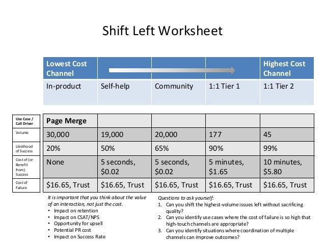 Shift Left Worksheet Lowest Cost Channel Highest Cost Channel In-product Self-help Community 1:1 Tier 1 1:1 Tier 2 Page Me...