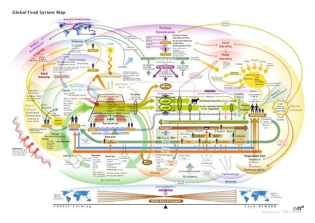 Global food system map map copyright 2009 shiftn cvba 2 gumiabroncs Choice Image