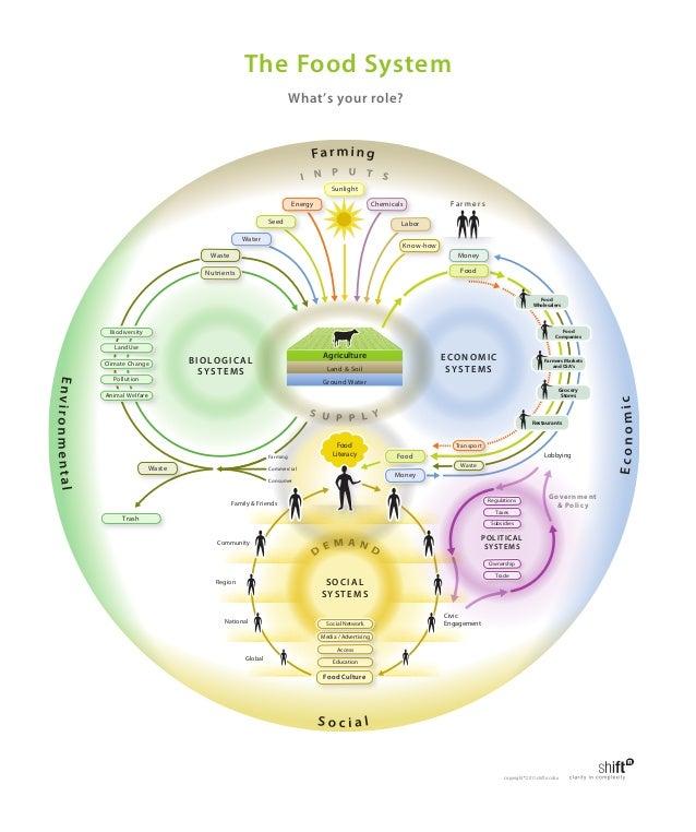 Global Food System Map Slide 3