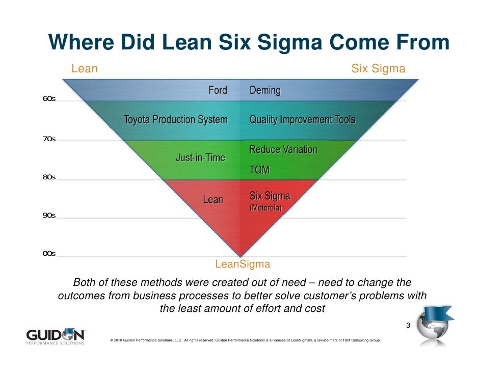 lean learning cycle