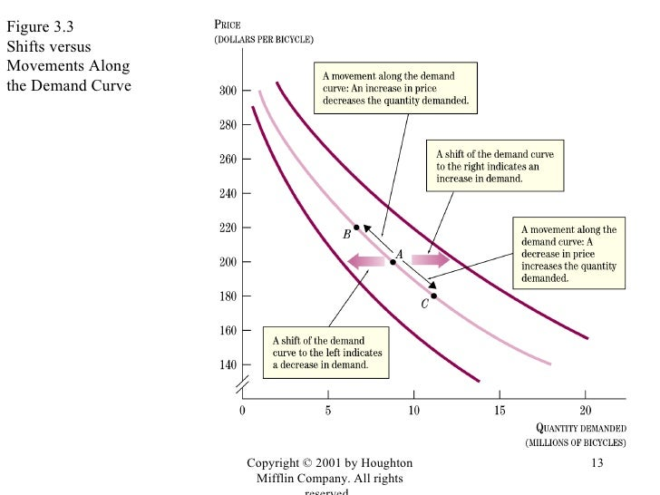 movement and shift along demand and Read this article to learn about the movement along the demand curve: when quantity demanded of a commodity changes due to a change in its price, keeping other factors constant, it is known as change in quantity demanded it is graphically expressed as a movement along the same demand curve there.