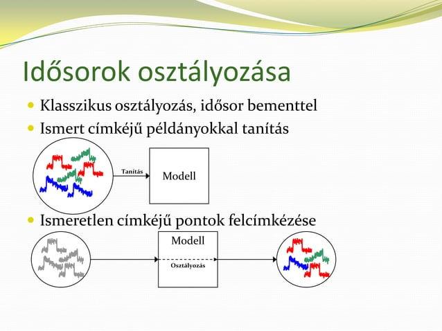 Idősor-osztályozó módszerek Klasszikus módszerek    Változó(k) értékei függetlenek    Nem használja ki a struktúrát   ...