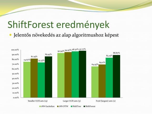 ShiftTree: model alapú idősor-osztályozó (ML@BP előadás, 2012)