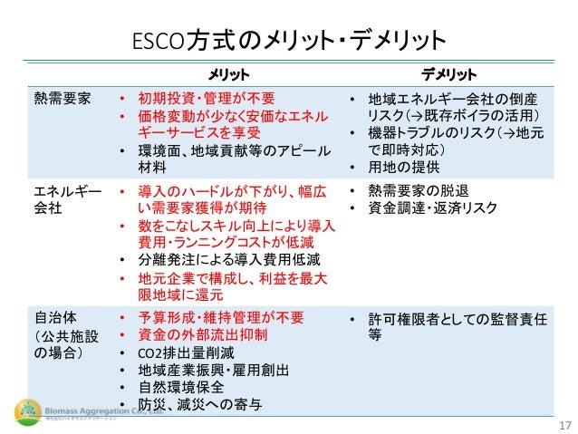 ESCO方式のメリット・デメリット 17 メリット デメリット 熱需要家 • 初期投資・管理が不要 • 価格変動が少なく安価なエネル ギーサービスを享受 • 環境面、地域貢献等のアピール 材料 • 地域エネルギー会社の倒産 リスク(→既存ボイラ...