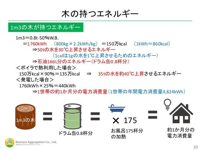 1m3=0.8t-50%W.B. =1760kWh (800kg×2.2kWh/kg) =150万kcal (1kWh=860kcal) ⇒50tの水を30℃上昇させるエネルギー (1calは1gの水を1℃上昇させるためのエネルギー) ⇒石油1...