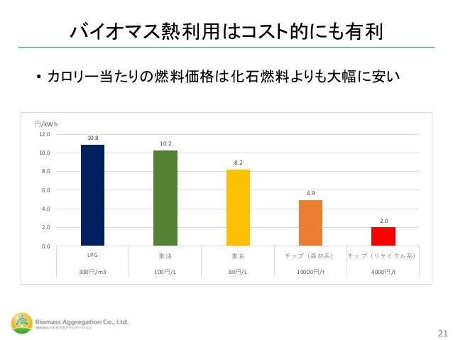 バイオマス熱利用はコスト的にも有利 21 • カロリー当たりの燃料価格は化石燃料よりも大幅に安い 10.8 10.2 8.2 4.9 2.0 0.0 2.0 4.0 6.0 8.0 10.0 12.0 LPG 重油 重油 チップ(森林系) チッ...