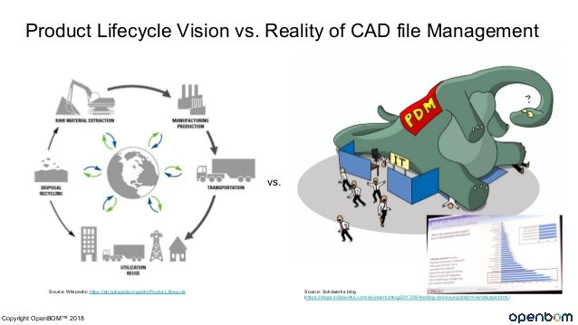 How to Extract More Business Value from PLM (Product Lifecycle Management)  Slide 2