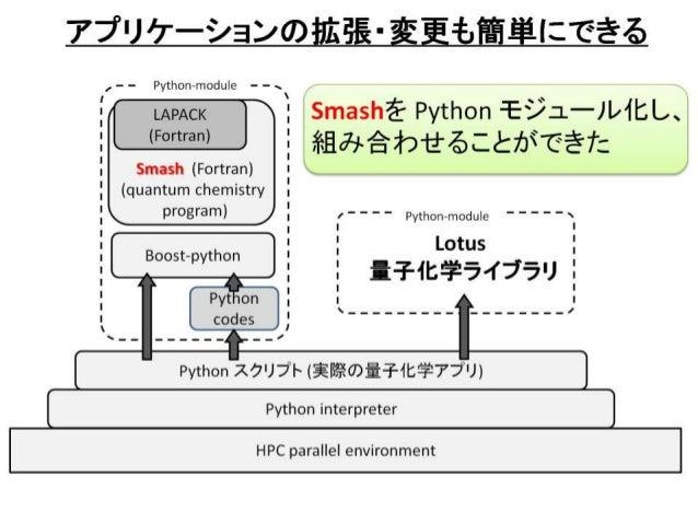 Hpcs2015 Python