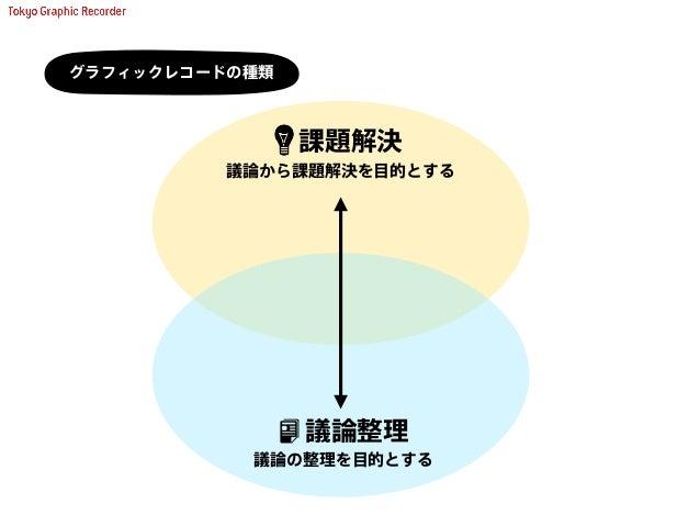 主な依頼主 : 起業家、組織を率いるリーダー 内容 : 発話を促し、論点をまとめ、アイディアに繋げる 類似 : コンサルティング 4 課題解決 × リアルタイムレコーディング 4