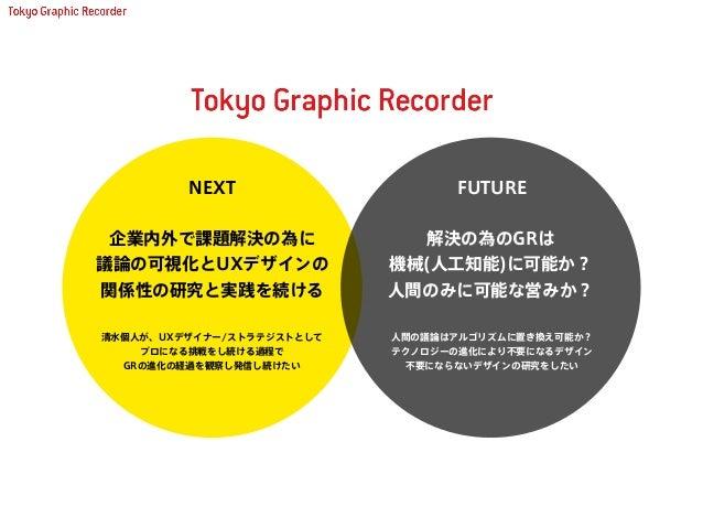 グラフィックレコードの研究 / Tokyo Graphic Recorder 清水 淳子 日本デザイン学会 第62回研究発表大会 2015/06/14