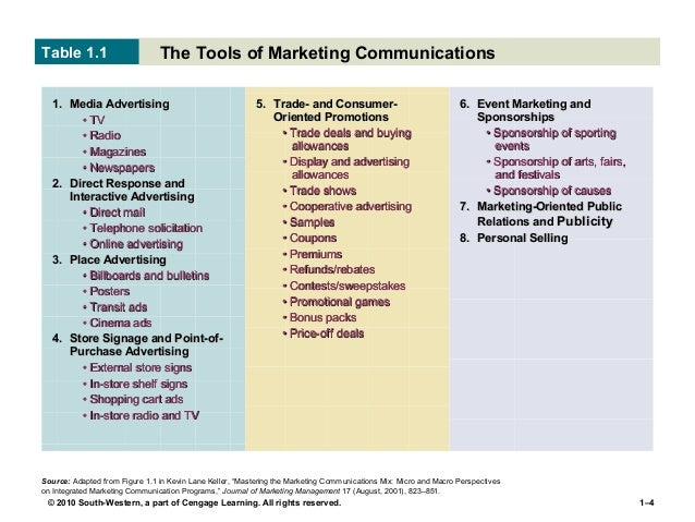 understand and implementing imc I just may be the world's biggest integrated marketing communications proponent for years i have preached the need and importance for delivering an integrated message to consumers across.