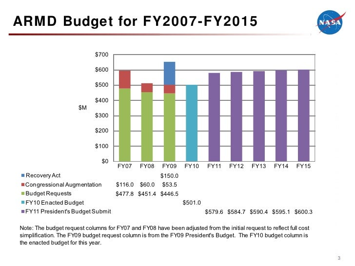 The national airspace system nas armd budget for fy2007 fy2015 publicscrutiny Choice Image