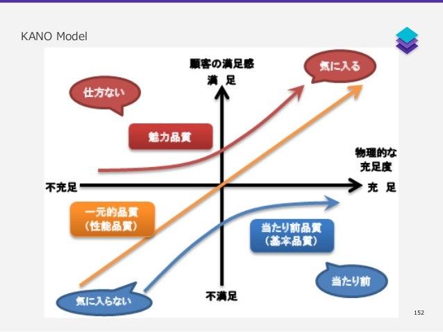 Shin UX 2017 - UX strategy - UX review