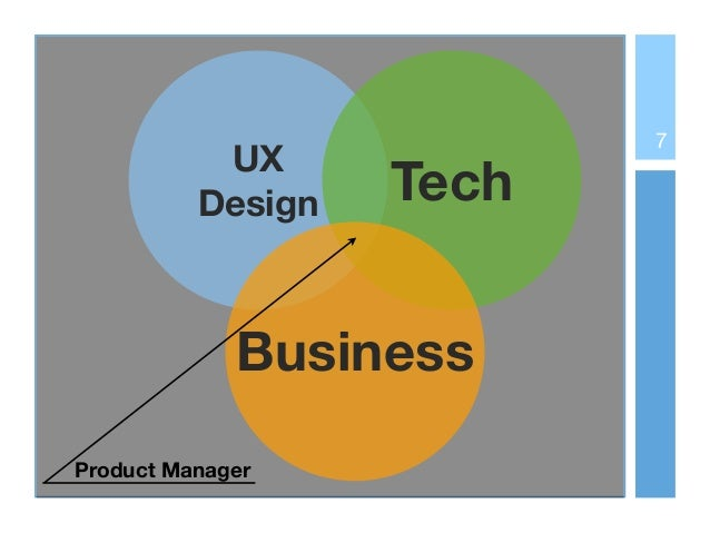 UX Design Tech Business Product Manager 7