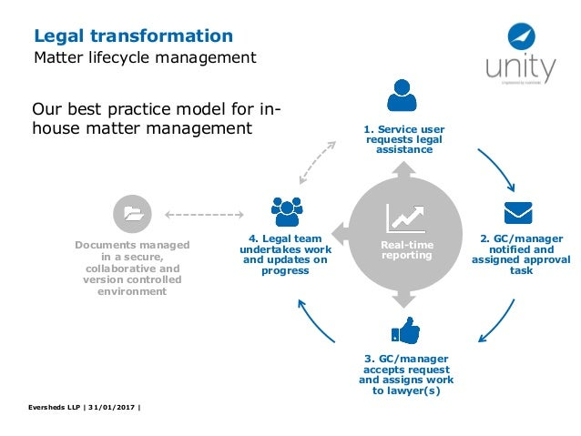Technology Lifecycle Management: How Technology And Innovative Processes Can Make Your