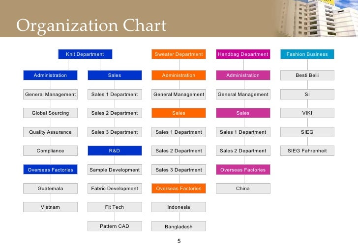 primark s organizational structure Primark organisational chart  tagged with  organizational chart, organization chart embed  creately is an easy online diagram software and it's great for .