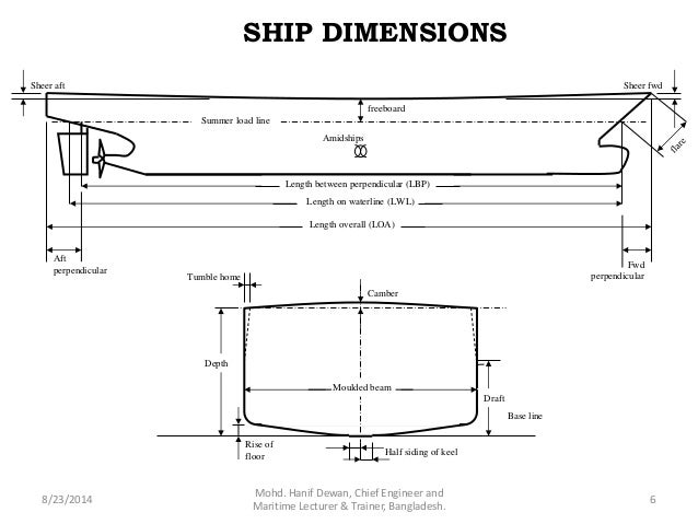 Ship Construction Dimensions