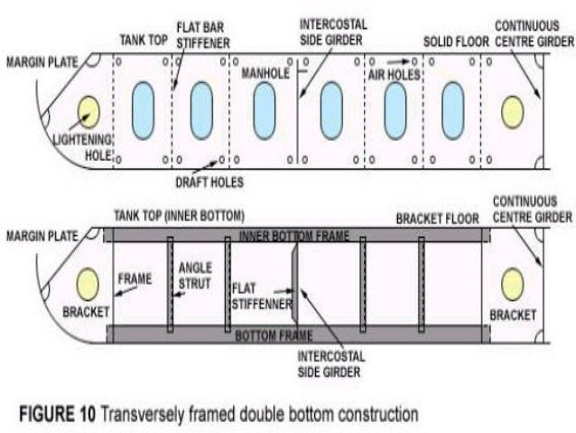 ship construction structure part 12 638?cb=1428186602 ship construction (structure part)