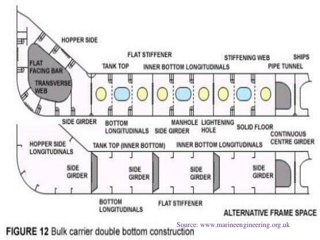 ship construction structure part 18 638?cb=1428186602 ship construction (structure part)